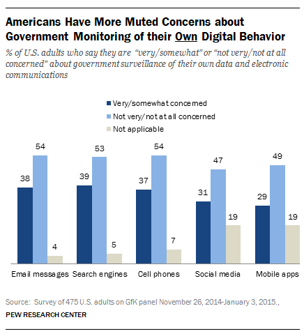 Pew surveillance digital behavior