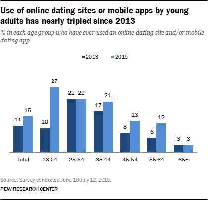 Online Dating Statistics & Facts - Dating Sites Reviews