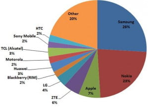Mobile phone market share for Q1 2012