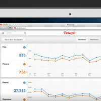 Pinterest unveils Web Analytics; third-party analytics aren't worried | Digital Trends