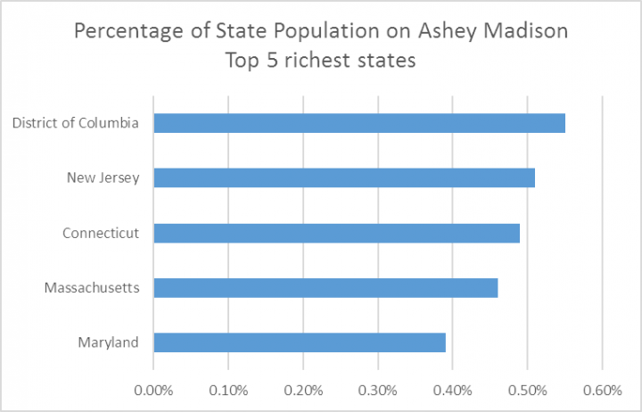 ashley madison user breakdown poppercentricheststates nolabel