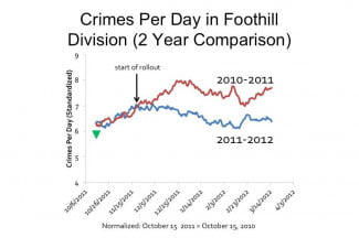 pred-pol-crimes-per-day-in-foothill-division