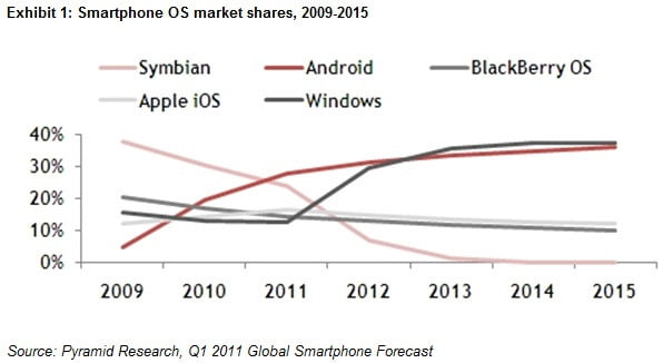 pyramid-research-windows-phone-domination