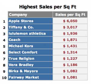 RetailSails sales per square foot 2012