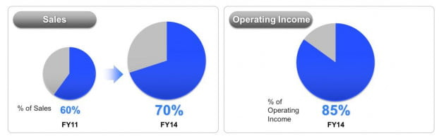Sony Sales / Operating Income forecast FY2014