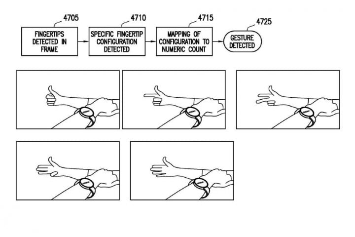 samsung patent reveals plans circular smartwatch watch finger gesture