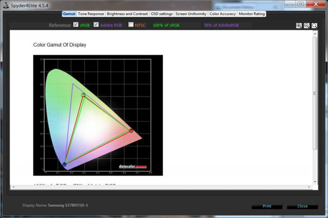 After calibration, we retained 100 percent of the sRGB gamut and increased AdobeRGB from 76 percent to 78 percent.
