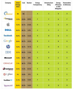 Greenpeace Clean Energy Scorecard 2012 (data center operators)