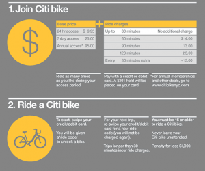 CitiBikes_prices