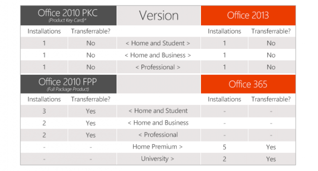 Microsoft Office comparison chart