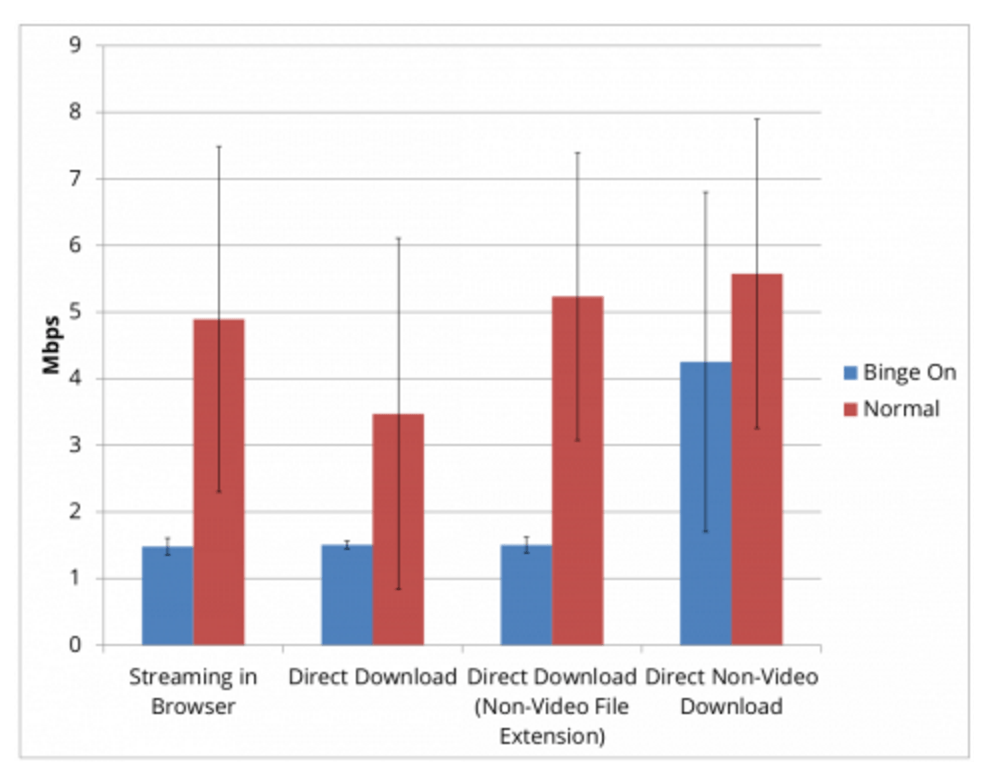 eff-test-results-t-mobile