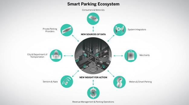 smart parking streetline genius ideas ibm