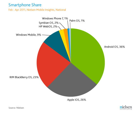 Nielsen U.S. smartphone market share April 2011