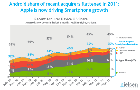 Nielsen smartphone marketshare May 2011