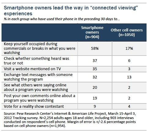 smartphone owners lead the way in connected viewing