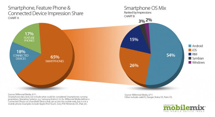 android popularity up  percent study shows smartphoneimpressionosmix