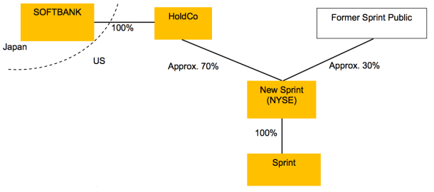 Softbank Sprint structure
