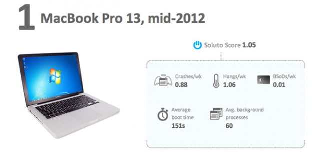 soluto-macbook