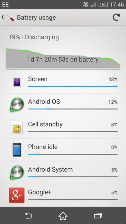 sony xperia z  review screenshot battery usage