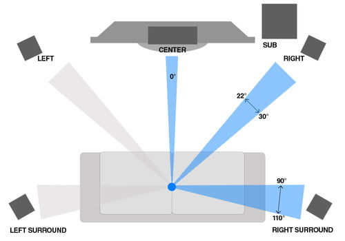 Home Theater Calibration Guide: Manual Speaker Setup