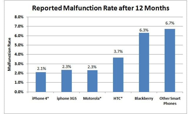 squaretrade-research-smartphone-malfunction-rate-chart-2010