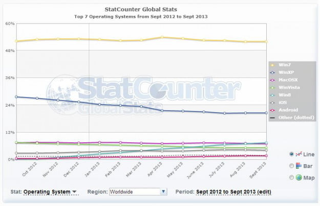 statcounter windows 8 adoption versus OS X adoption