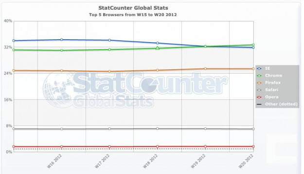 StatCounter Global Desktop Browser Share 6weeks April May 2012