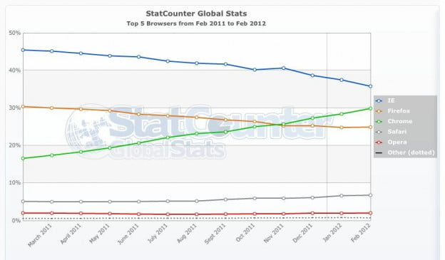 StatCounter desktop browser share Feb 2012