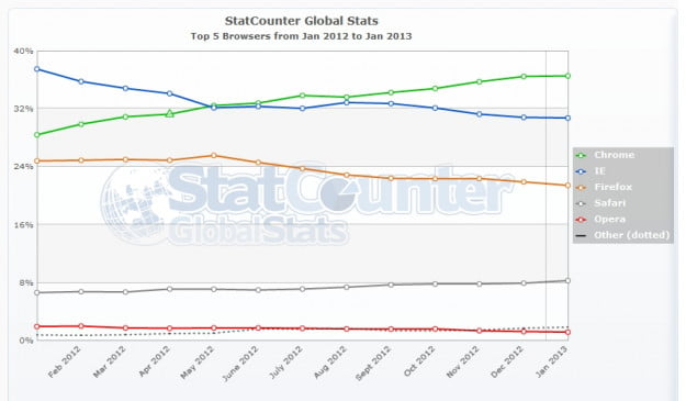 Chrome vs. Firefox vs. Internet Explorer vs. Safari stat counter