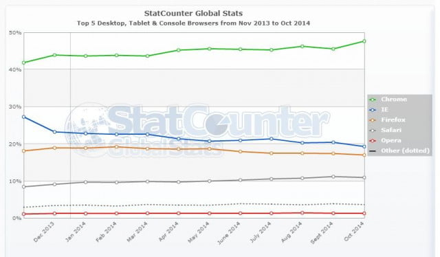 StatCounter-browser-ww-monthly-201311-201410