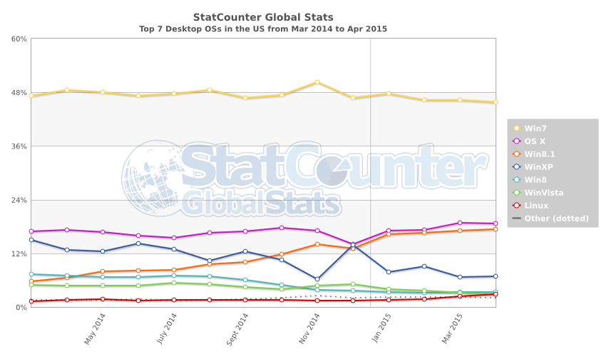 StatCounter-os-US-monthly-201403-201504
