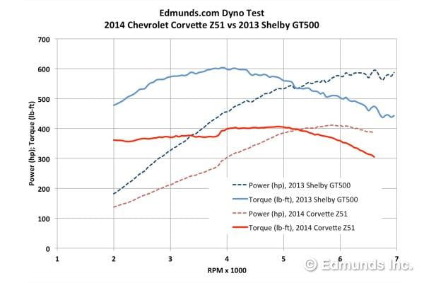 Stingray dyno graph3