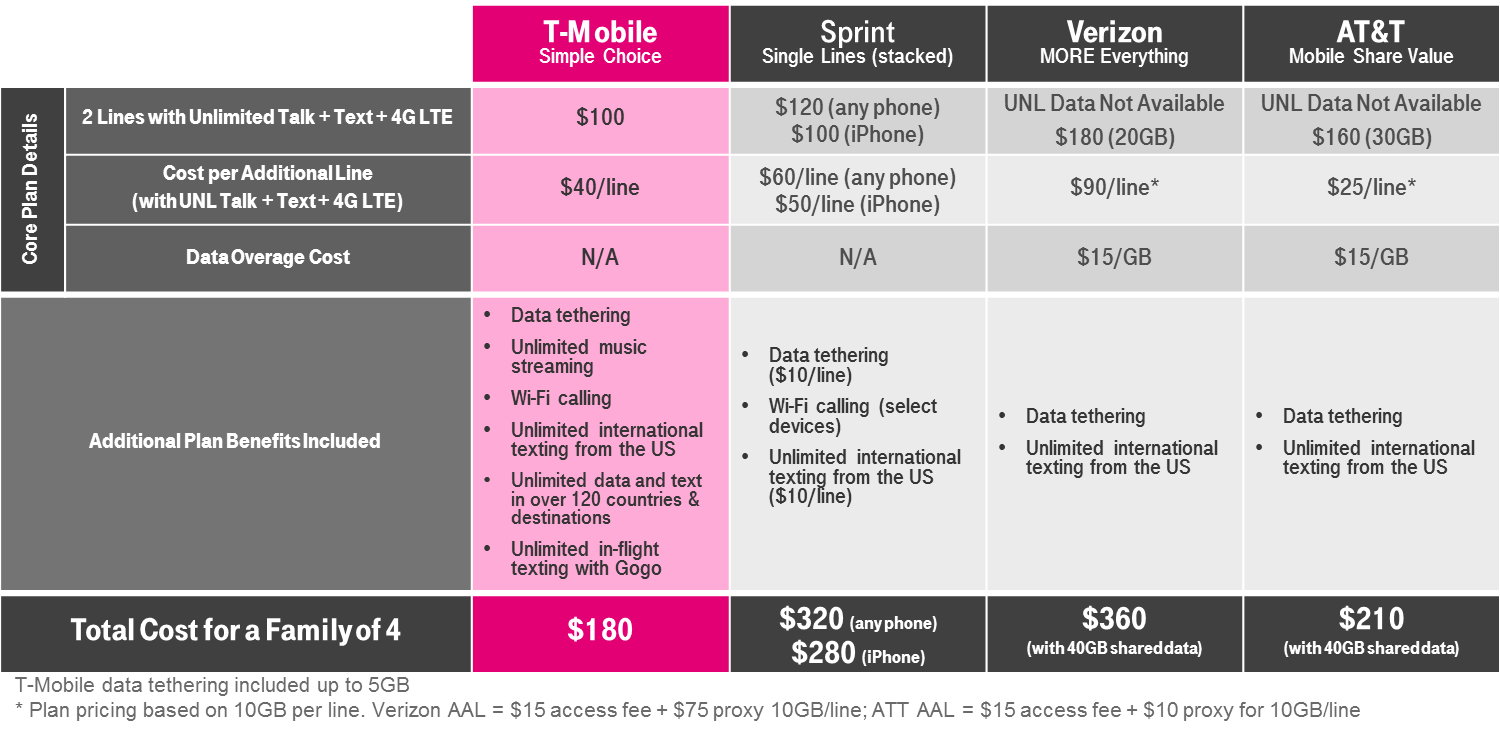 Phones T-Mobile undercuts AT&T on 4-line, 10GB family plan. The wireless carrier unveils a promotion offering more than twice the high-speed data for a four-line family plan, though only through