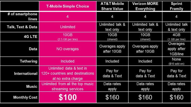 T-Mobile Family Plan Promotion