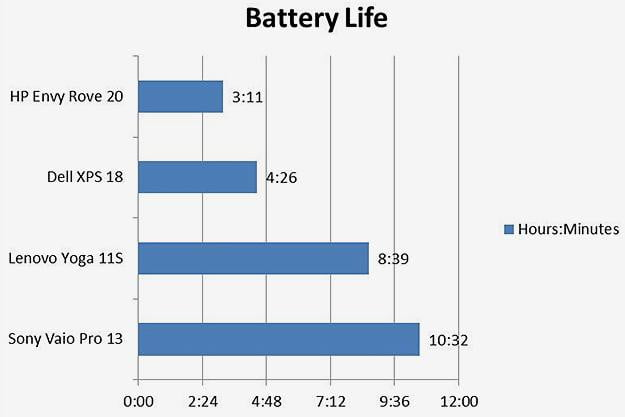 Crossover Battery Life