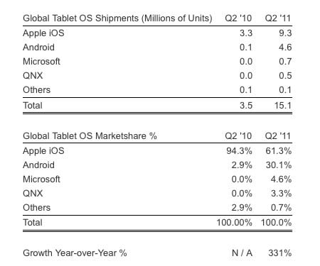Strategy Analytics tablet share 2Q2011