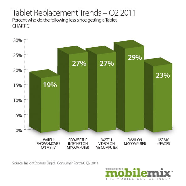 android popularity up  percent study shows tabletreplacementtrends