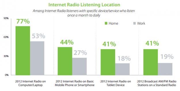 TargetSpot Internet radio listening location
