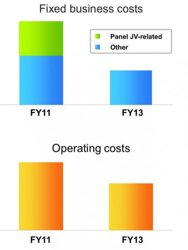 Sony Television Cost Reduction Targets