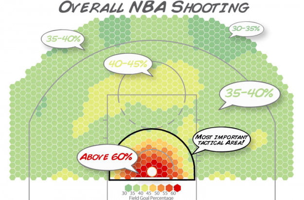 The Dwight Effect A New Ensemble of Interior Defense Analytics for the NBA overall nba shooting