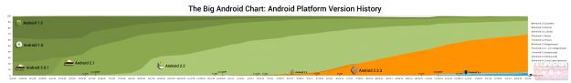 Android Police / Ron Amadeo / Android version history