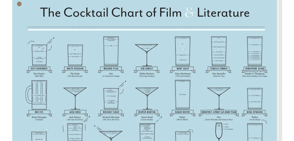 Pop Chart Lab's Cocktail Chart of Film and LIterature