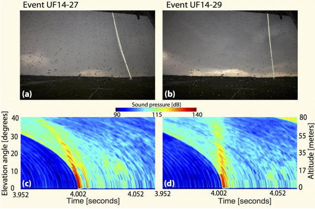 From SwRI: SwRI scientists compared long-exposure optical photographs of two different triggered lightning events (on top) with acoustically imaged profiles of the discharge channel (below), corrected for sound speed propagation and atmospheric absorption effects. The apparent tilt of the lightning bolt in the left photo is also seen in the acoustic image.