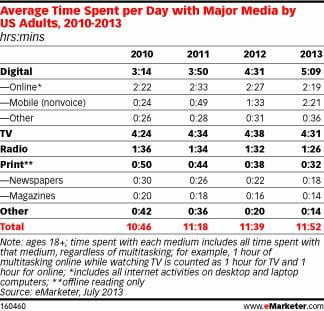 time-on-mobile-and-television