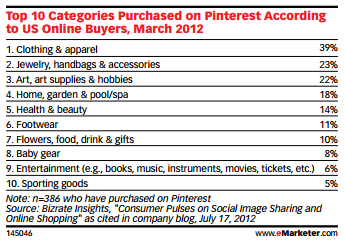 top categories purchased on pinterest