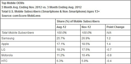 Top Mobile OEMs Chart