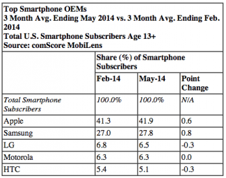 Top smartphone OEMs May 2014