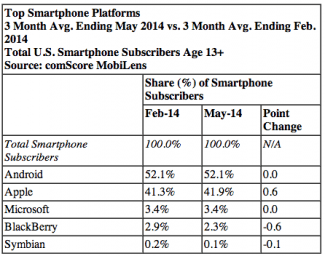 Top smartphone platforms May 2014