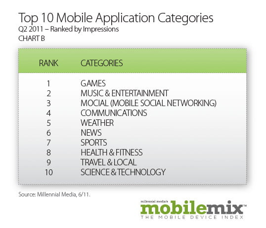 android popularity up  percent study shows top mobileapplicationcategories