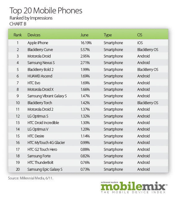 android popularity up  percent study shows top mobilephones